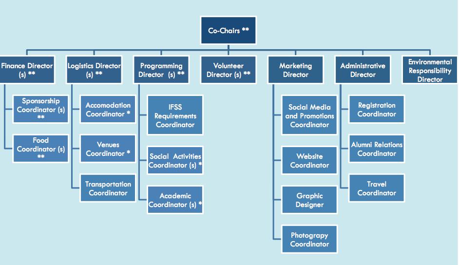 OC structure